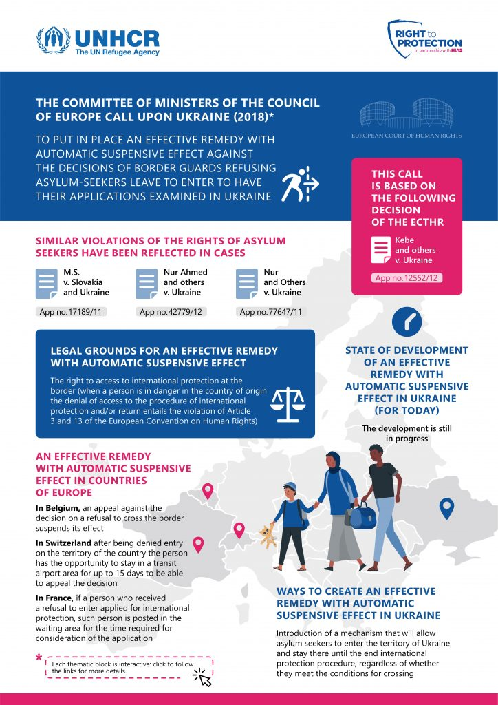 (INFOGRAPHICS) The Committee of Ministers of the CoE call upon Ukraine to develop an effective remedy with automatic suspensive effect